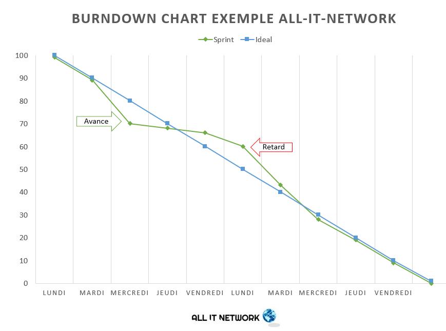 Burndown_chart