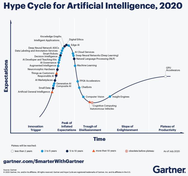 Courbe Hype of Cycle Gartner 2020
